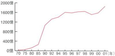 Прибуток японської кіноіндустрії аніме в Японії, 1970-2001
