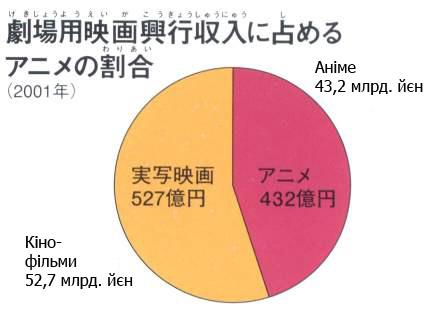 Прибуток від показу аніме та кінофільмів в Японії, 2001