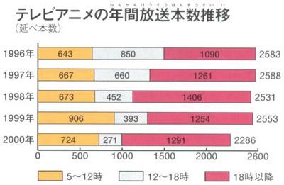 щорічна кількість телевізійних трансляцій аніме в Японії